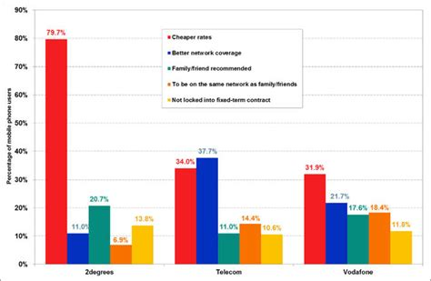 new zealand mobile phone providers price trumps coverage as reason for mobile switching