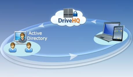 Drive Hq | drivehq active directory integration and single sign on