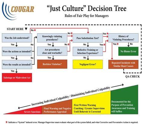 just culture algorithm flowchart just culture decision tree management psychology