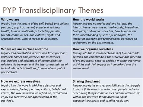 transdisciplinary themes meaning 5 4 3 2 1 launching the pyp tips strategies and