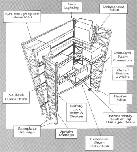 Rack Safety Inspection by Free Rack Safety Inspection Material Handling Equipment