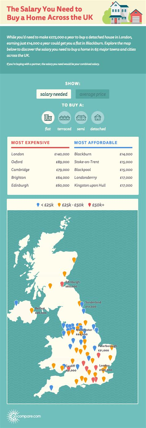 the salary you need to earn to buy a home in 27 major us the salary you need to buy a home across the uk