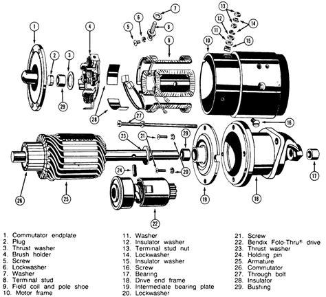 motor starter dinamo starter  fungsinya  kendaraan automotif