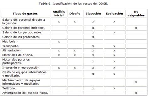 contabilizaci 243 n de los elementos del costo costo de globo aerostatico en teotihuacan seotoolnet com