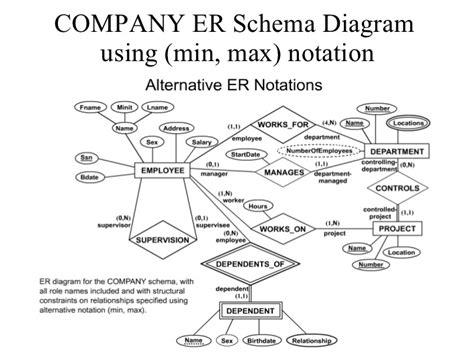 er diagram exle employee department erd exles er diagram cardinality ratio tshirtmaker me