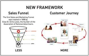 customer journey digital intelligence today