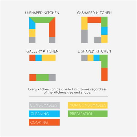 zone kitchen layout know your kitchen oaktree kitchens