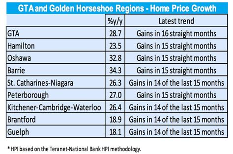 national bank oshawa toronto home prices power through foreign buyer tax