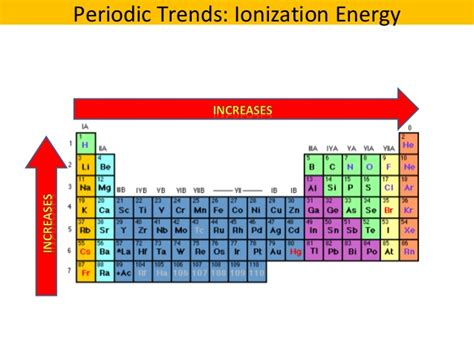 ionization energy periodic table periodic table ionisation energy trends driverlayer