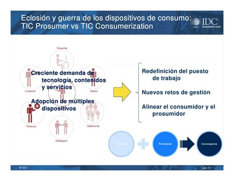 10 Predictions For 2011 by Idc Iberia Predictions 2011
