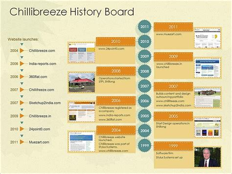 presentation templates for history how to use business history timeline template to your