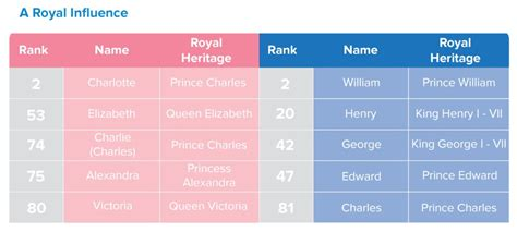 popular names the top 10 baby names in australia business insider