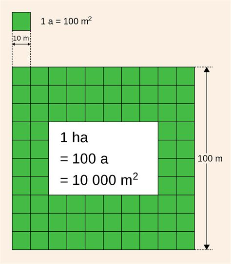 80 Square Meters by Hectare Wikipedia