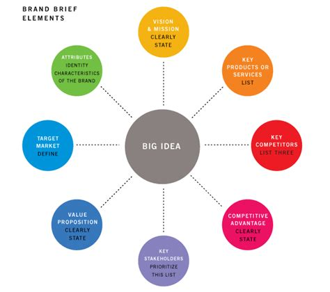 design brief elements brand brief key elements branding pinterest business