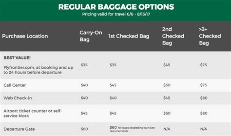 frontier baggage fees frontier baggage fees i flew frontier airlines and it was