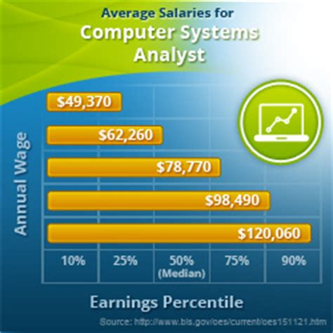 Mba Computer Information Systems Salary by Fast Growing Careers Computer Systems Analyst