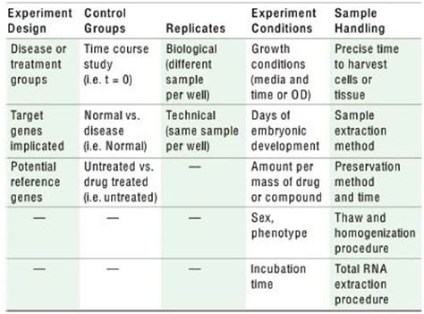 experimental design guidance a practical guide to publishing rt qpcr data that conform