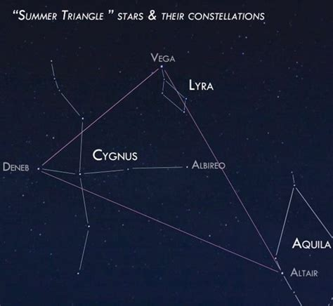 triangle pattern to trace find the summer triangle favorite star patterns earthsky