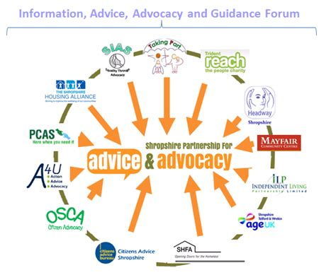 information advice advocacy and guidance voluntary community sector assembly