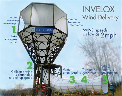 Home Design Companies Usa The Wind Turbine Has Been Reinvented And Is 600 More