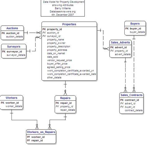 property development data model