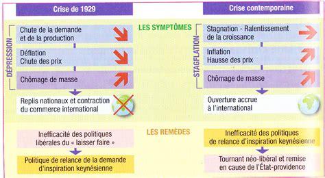 Resume Mondialisation by Resume Cours Sur La Mondialisation Persepolisthesis Web