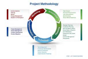 Project Execution Methodology Template by Methodology Quotes Quotesgram