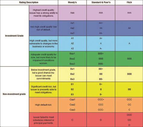 bond ratings alamo capital