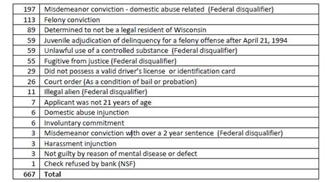 Wisconsin Department Of Justice Background Check Wisconsin Justice Initiative
