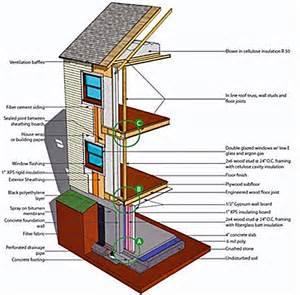 Basement Cement Floor by Residential Building Enclosure Wbdg Whole Building