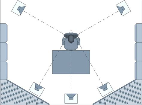 How To Place Surround Sound Speakers In A Room by Surround Sound Speaker Placement 5 1 7 1 Setup Guide
