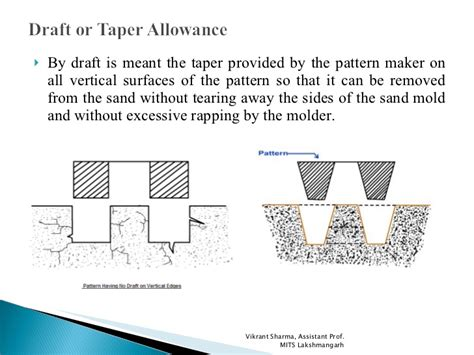 pattern allowances types pattern allowances
