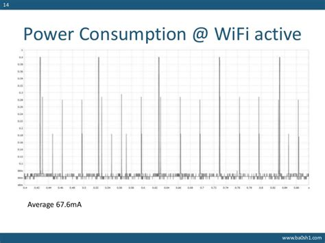 energy consumed by capacitor build wifi gadgets using esp8266