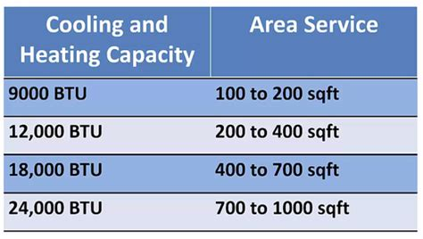 How Many Btus To Heat A Room by Guide To Selecting The Right Capacity For Ductless