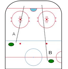 hockey offsides diagram hi r hockey i am a die football fan who knows nothing