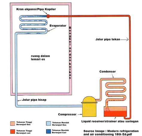 Evaporator Lemari Es bengkel ac dan kulkas cara kerja sebuah lemari es