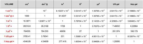 conversion of volume amount conversion london time sydney time