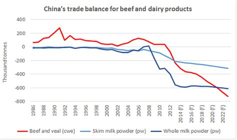 chinas trade outlook  agricultural products