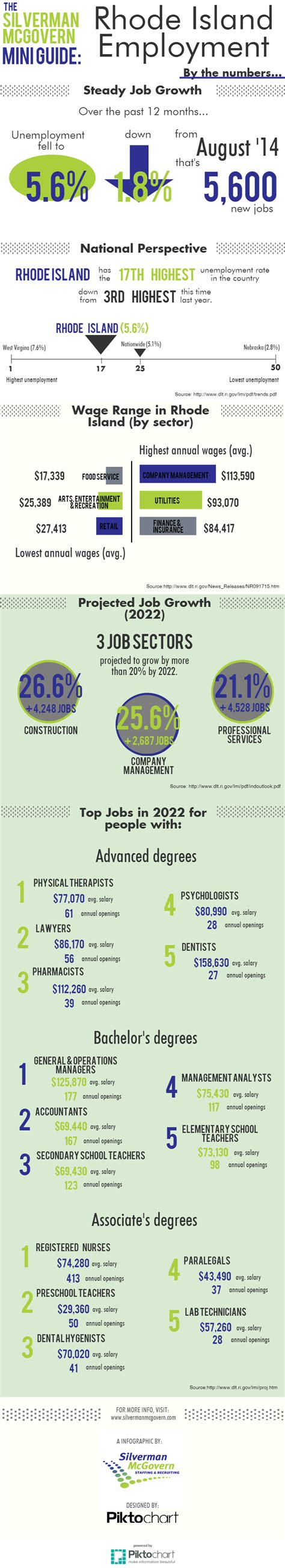 graphic design certificate rhode island rhode island employment by the numbers infographic