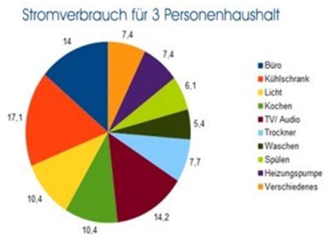 stromverbrauch 4 personen haus stromverbrauch durchschnitt 3 und 4 personenhaushalt