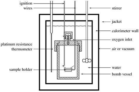 diagram of a bomb calorimeter 11 5 reaction calorimetry chemistry libretexts