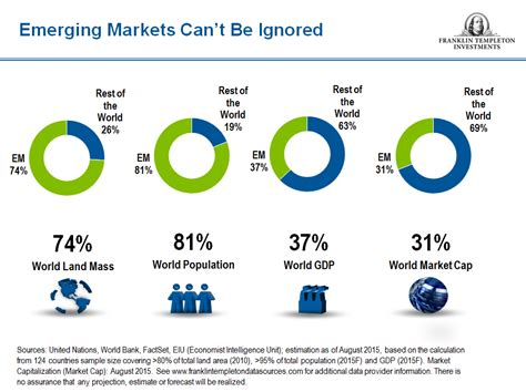 mobius are emerging markets turning a corner