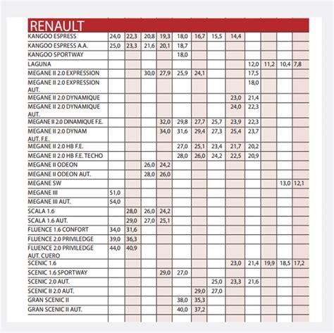 Revista Motor Precios De Vehiculos | revista motor precios vehiculos revista motor septiembre