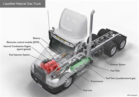 alternative fuels data center how do natural gas cars work alternative fuels data center how do liquefied natural gas trucks work