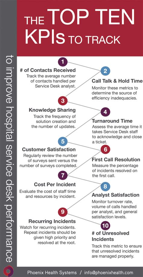 western health it help desk share this infographic top 10 hospital service desk kpis