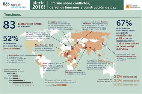 derechos humanos en zonas de conflicto blog del profe jaime conflictos en el mundo actual