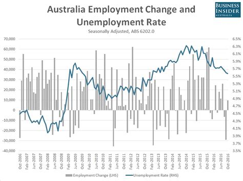 Iese Mba Employment Report 2016 by Australia S Employment Report Misses Again Business Insider