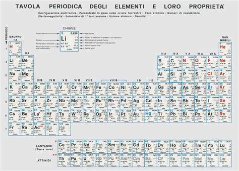 tavola periodica zanichelli con numeri di ossidazione un p 242 di persa cultura la teoria dei 5 elementi persi