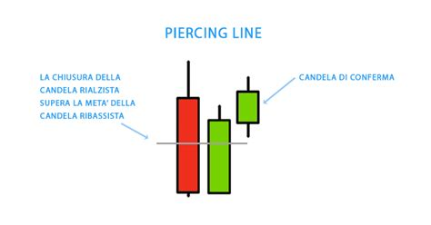 pattern piercing line piercing line pattern e strategia piercing candele