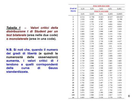 tavole t student unit 224 7 test parametrici test t di student analisi